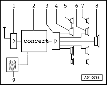 Concert_radio_system_with_bose_sound_system