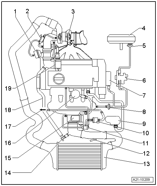 audi workshop manuals > a mk > power unit > cylinder direct 4 valve turbo mechanics > exhaust turbocharger g charger > turbocharger charge air system engines code letters bhz bzc cdla cdlc > diagram