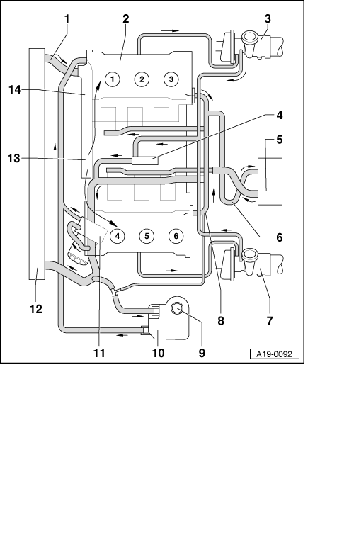 audi workshop manuals > a4 mk1 > power unit > 6 cylinder engine power unit > 6 cylinder engine 2 7 ltr 5 valve turbo rs4 mechanics > engine cooling > removing and installing parts of cooling system > diagram of