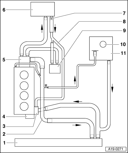 audi workshop manuals \u003e a4 mk2 \u003e power unit \u003e 4 cylinder tdi unit Cooling System Flow Diagram 2 valve), mechanics \u003e engine cooling \u003e cooling system \u003e diagram of coolant hose connections