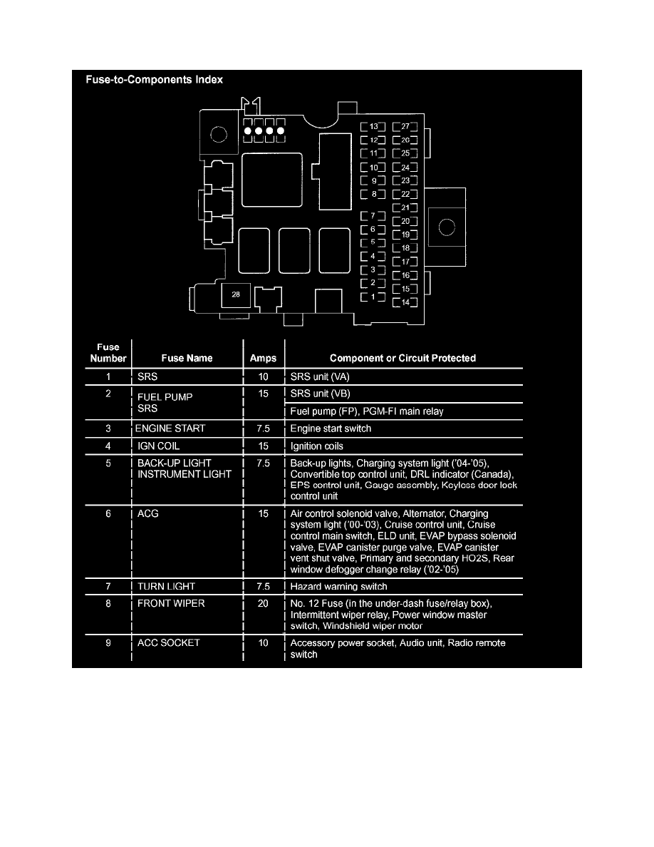 Honda S2000 Interior Fuse Box Wiring Diagram For Professional Cover 14 Images Engine Bay
