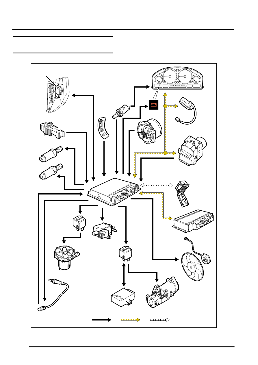 ENGINE MANAGEMENT SYSTEM   V8 > Engine Management Control Diagram   Sheet 1  of 2