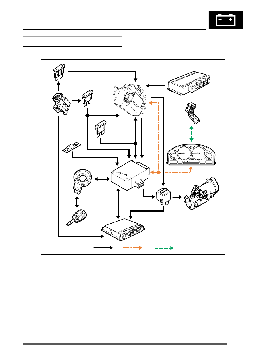 Land Rover Remote Starter Diagram : Land rover workshop manuals gt l range system