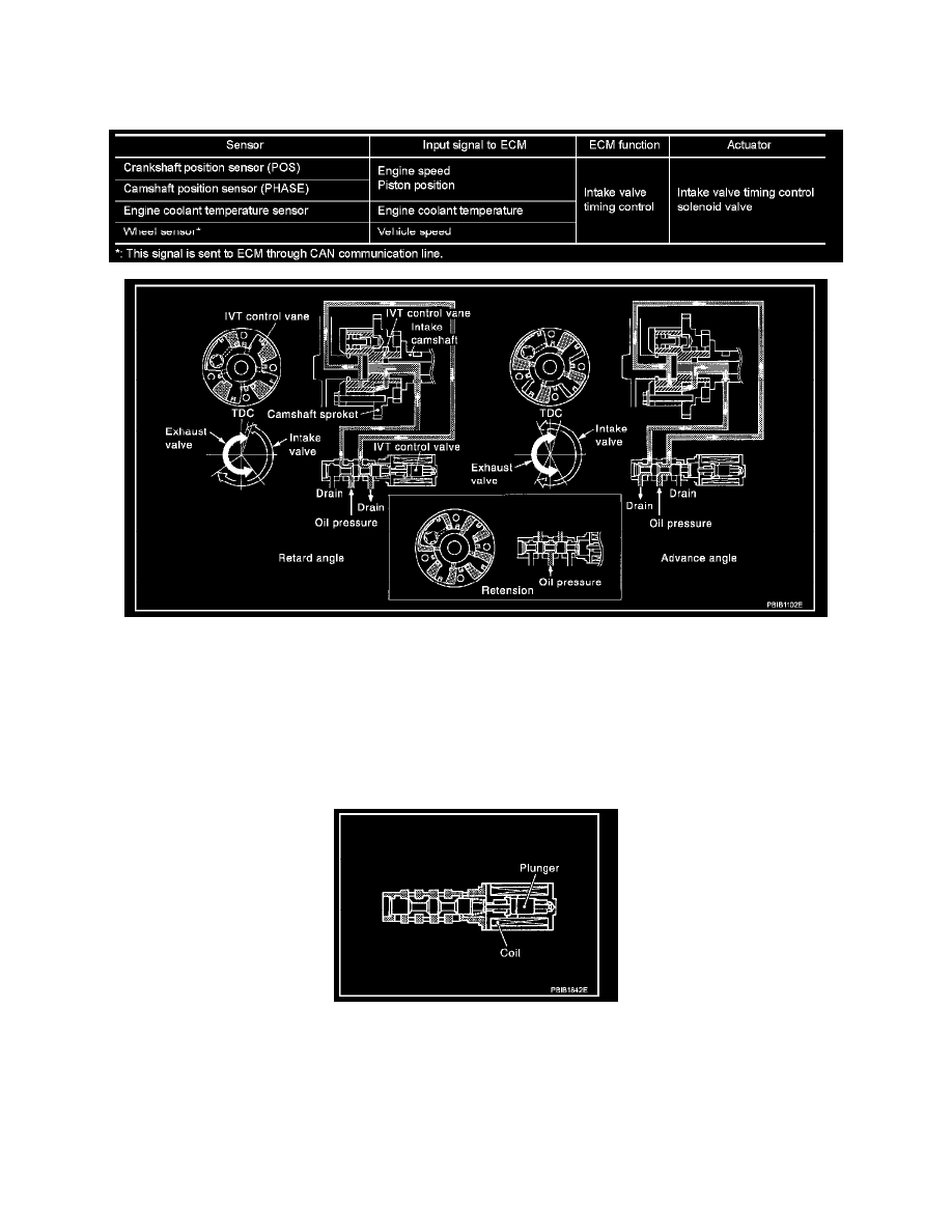 Qr25de Engine Valve Diagram Wiring Library Nissan Cooling And Exhaust Actuators Solenoids Variable