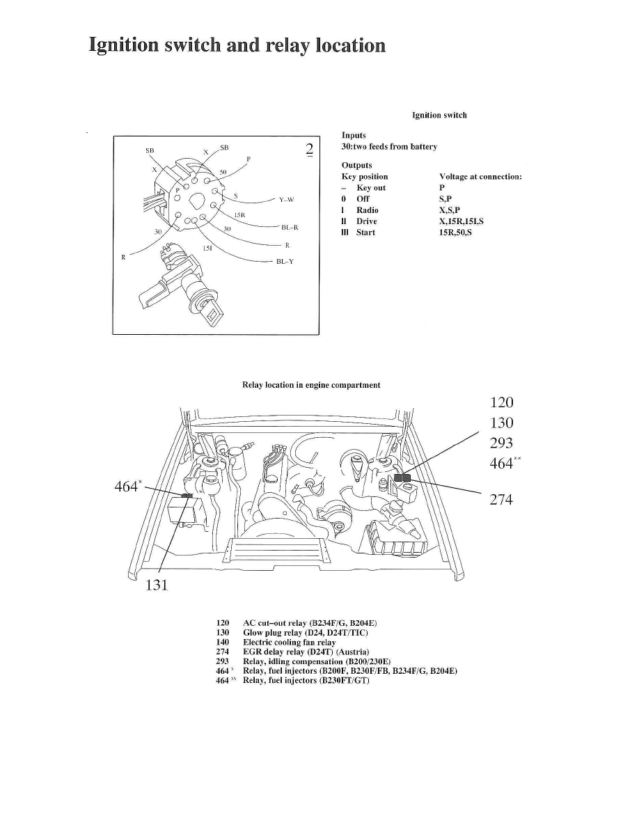 Volvo Workshop Manuals 940 L4 2320cc 23l Dohc Vin 89 B234f Fi Fuse Box Maintenance Fuses And Circuit Breakers Relay Component Information Locations Panel Page 1611